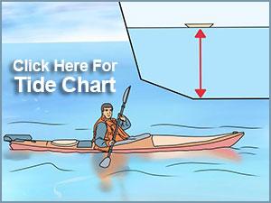 wrightsville Beach NC Tide Chart